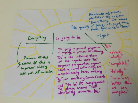 Everything is going to be all right, diagram by Carmen Butcher
